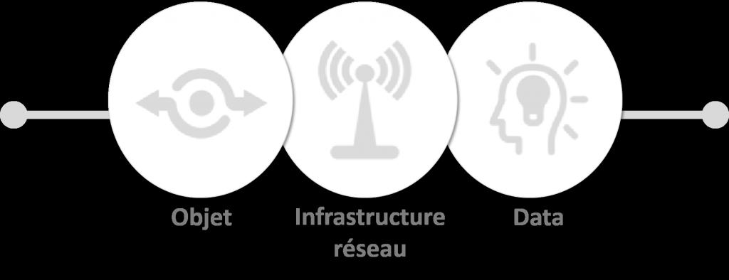 Qowisio-Ecosysteme IoT