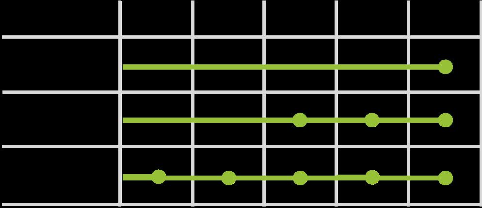 Qowisio-Methodologie